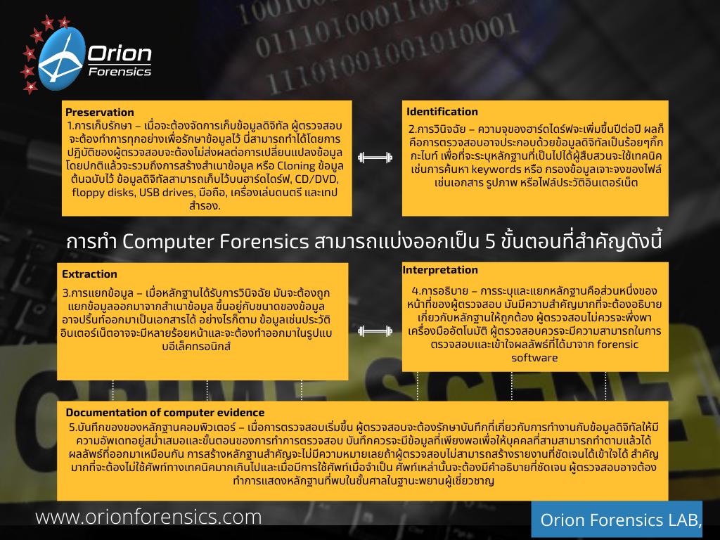 Computer Forensics คืออะไร